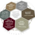 Report Finds That HBCUs Are Actively Engaged in Assessing Student Learning
