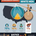 Survey Finds Few African Americans Among the Nation's Elected Prosecutors